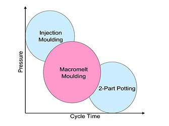 The hotmelt molding process lies between injection molding and two-part potting, thus combining the best of both