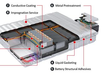 Henkel provides a comprehensive technology portfolio and application know-how for efficient assembly, operational safety and lifetime protection of battery cells, modules and pack.